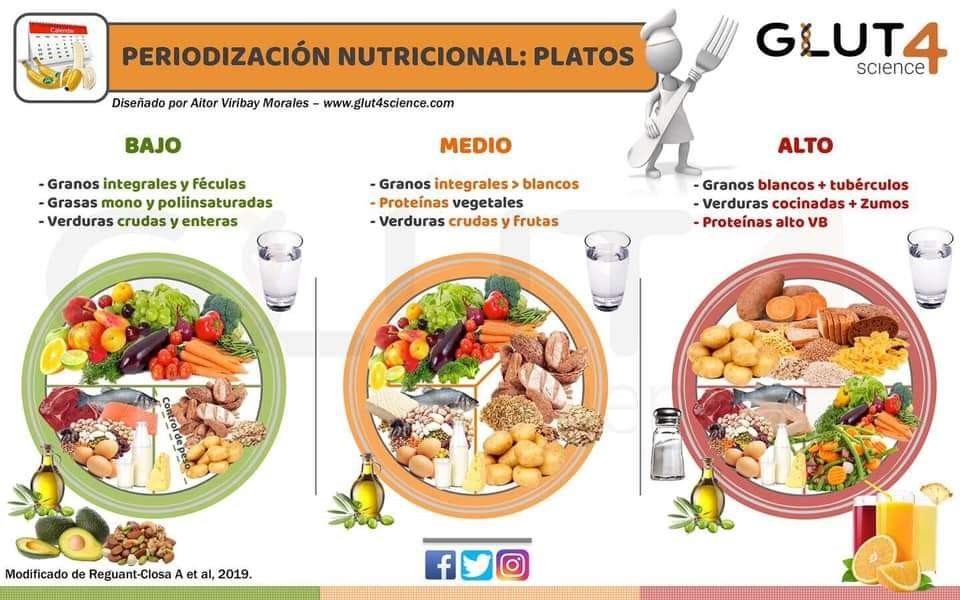 proteinas de carne
